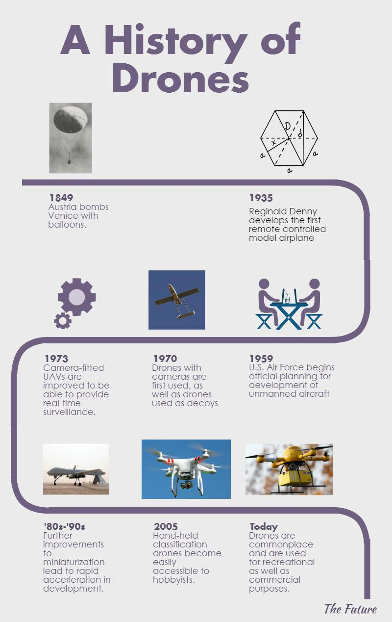 Quality History of Drones Infographic